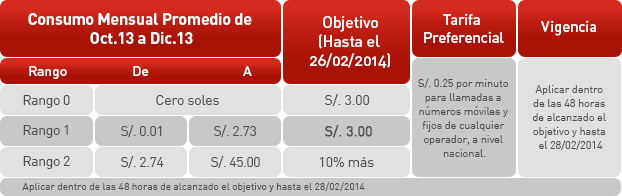 tarifa dinamica febrero 2014